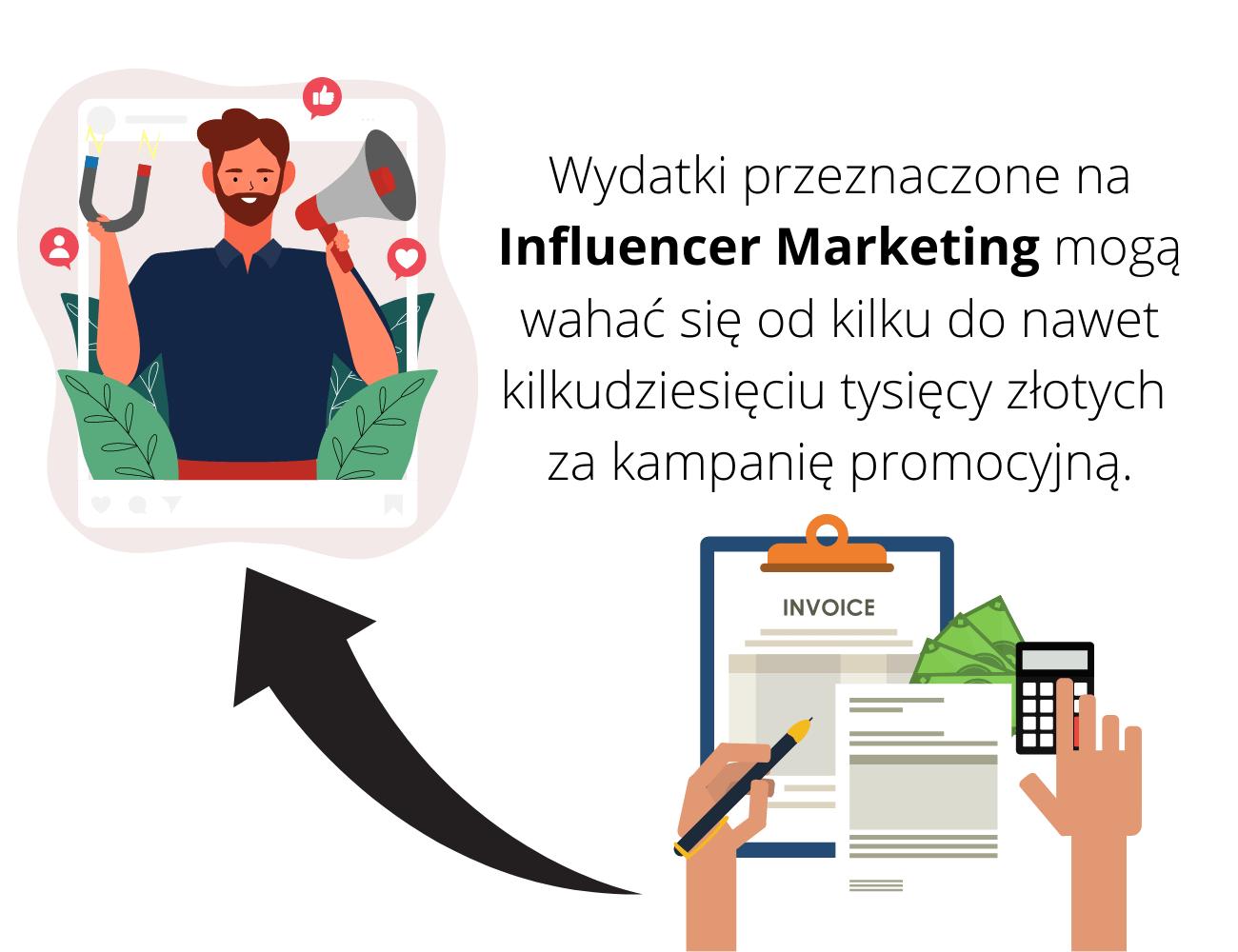 kwoty w influencer marketingu